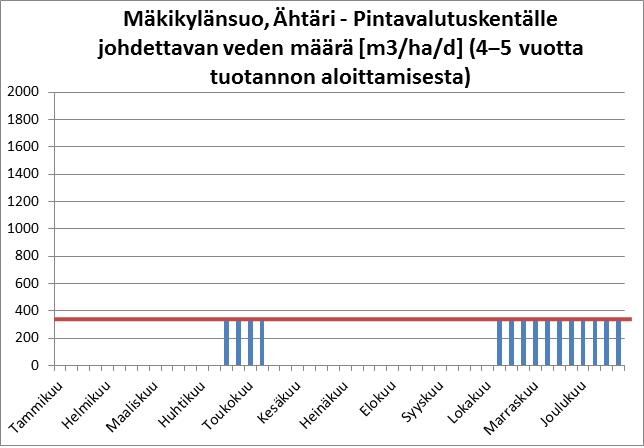Mäkikylänsuo - PV-kentälle 2. vaihe